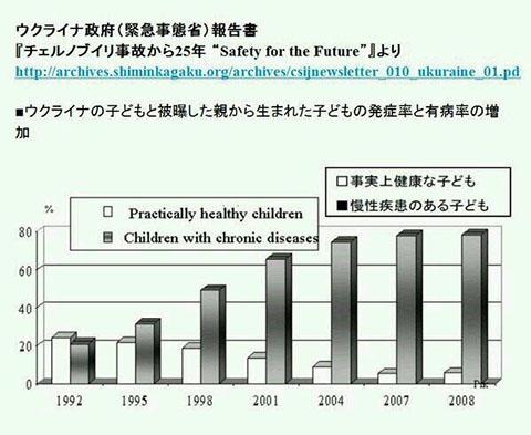 ウクライナの子どもと被曝した親から生まれた子どもの発症率と有病率の増加