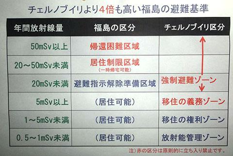 チェルノブイリより4倍も高い福島の避難基準